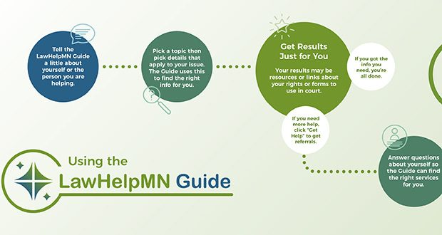 The LawHelpMN Guid is a legal GPS, utilizing a branching tree of logic and a sprawling set of spreadsheets to generate a very direct pathway, taking users to a customized answer to their legal question. (Submitted image)