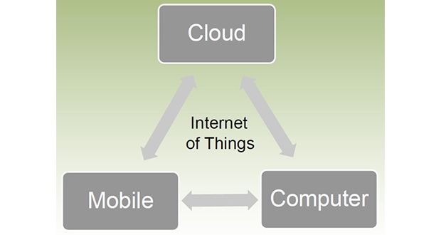 People access online cloud accounts today using their smartphone or computer.